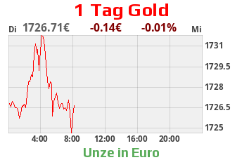 Goldchart 1 Tag Stand 26.02.2020, 18:30 Uhr